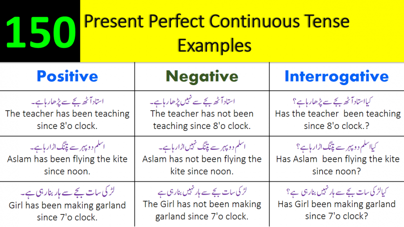150 Example for Present Perfect Continuous Tense with Urdu Translation
