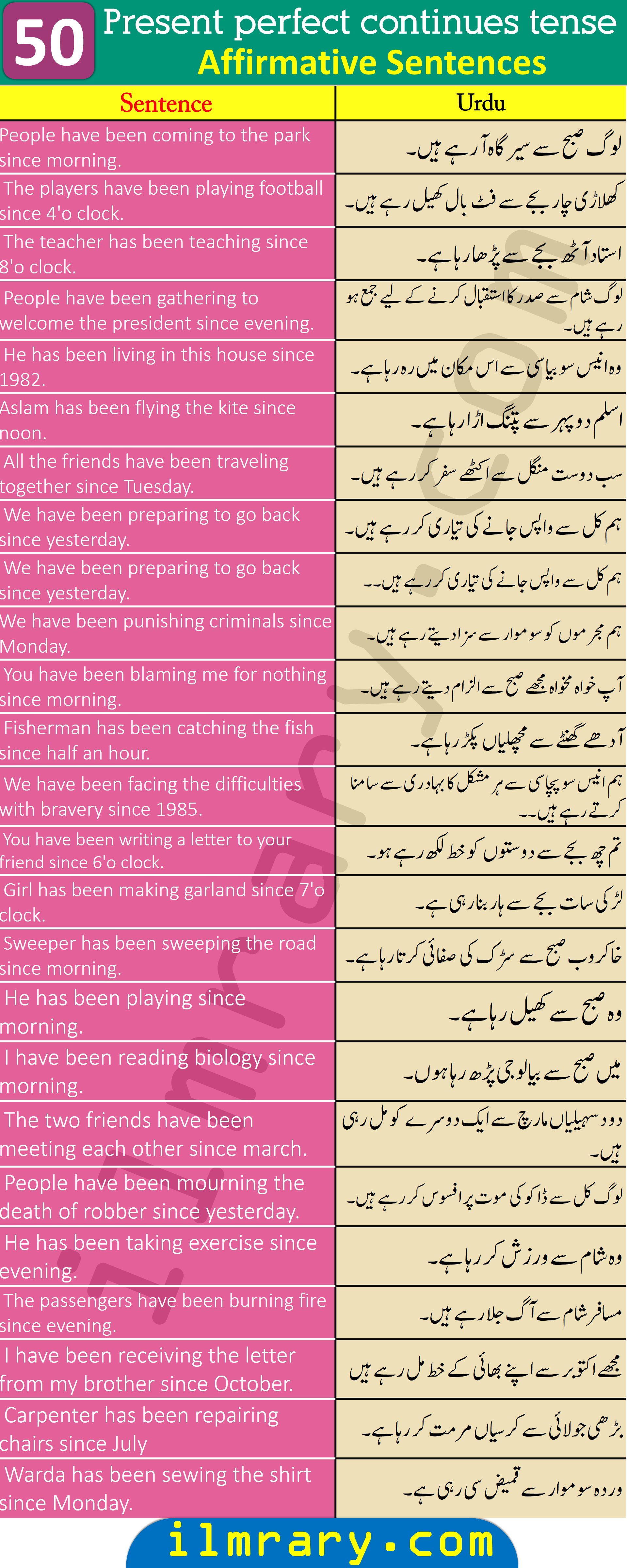150 Example Sentences for Present Perfect Continuous Tense with Urdu Translation
