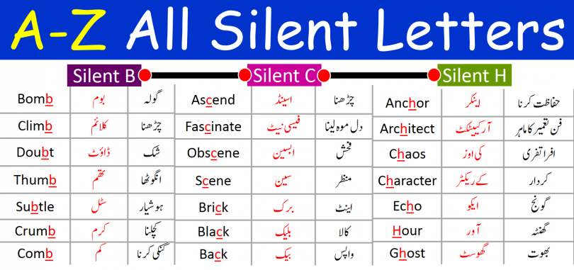 Silent Letters From A to Z in English with Urdu Examples